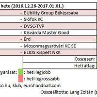 2016/52. hét női kézilabda nézettsége