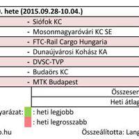2015/40. hét női kézilabda nézettsége