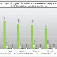 2011/12-es évadtól a 2018/19-es évadig nézettség: Ferencváros