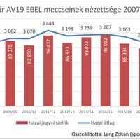 A Fehérvár AV19 EBEL csapatának hazai nézettsége 2007-2018 között