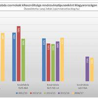 2012/13-as évadtól a 2016/17-es évadig: Kosárlabda csarnokok kihasználtsága Magyarországon