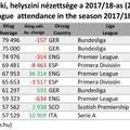 Európai labdarúgó klubok bajnoki nézettsége 2017/18 (2017) 3. rész