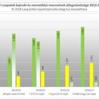 2012/13-as évadtól a 2017/18-as évadig: Győr