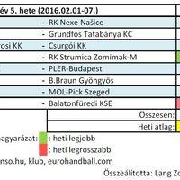 2016/05. hét férfi kézilabda nézettsége
