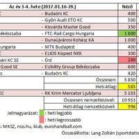 2017/03-04. hét női kézilabda nézettsége