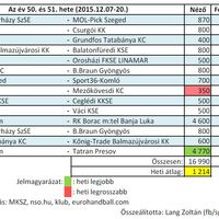 2015/50. és 51. hét férfi kézilabda nézettsége