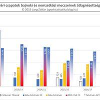 2011/12-es évadtól a 2018/19-es évadig nézettség: Székesfehérvár