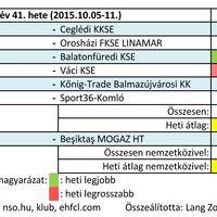 2015/41. hét férfi kézilabda nézettsége