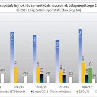 2011/12-es évadtól a 2018/19-es évadig nézettség: Szeged