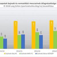 2012/13-as évadtól a 2017/18-as évadig: Szolnok