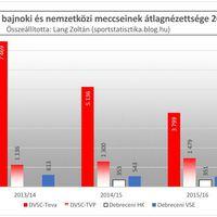 2012/13-as évadtól a 2016/17-es évadig: Debrecen