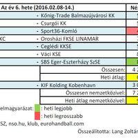 2016/06. hét férfi kézilabda nézettsége