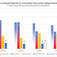 2012/13-as évadtól a 2017/18-as évadig: Székesfehérvár