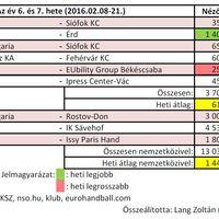 2016/06-07. hét női kézilabda nézettsége