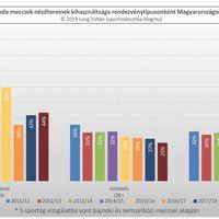 2011/12-es évadtól a 2018/19-es évadig nézettség: vízilabda