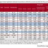 A magyar klubok versenysorozatok szerinti átlagnézőszámai 2015.09.30-ig