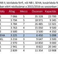 A magyar klubok bajnoki nézettsége 2015.09.30-ig