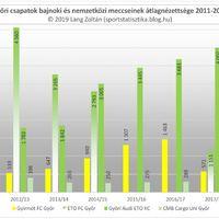 2011/12-es évadtól a 2018/19-es évadig nézettség: Győr