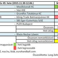 2015/49. hét férfi kézilabda nézettsége