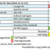 2016/50. hét férfi kézilabda nézettsége