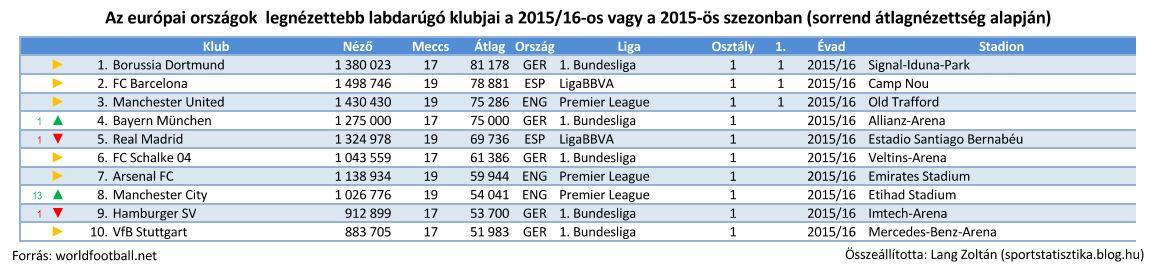 foci_eu_2015-16_nezettseg.JPG