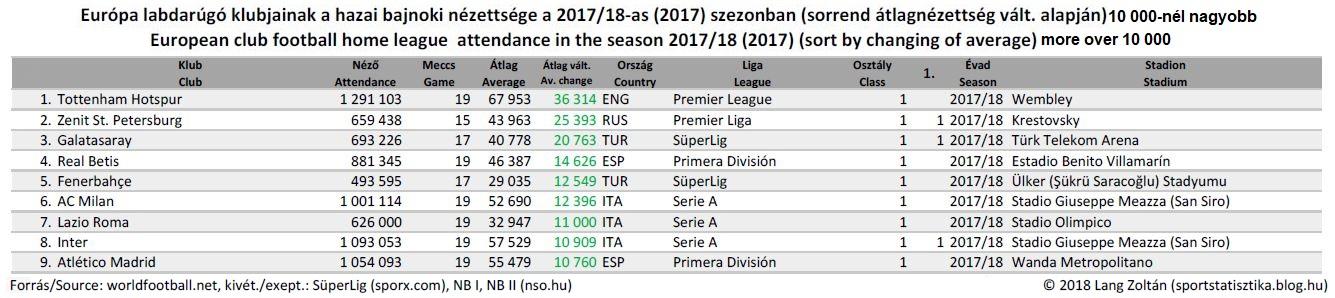 foci_eu_2017-18_top9_atlagvalt.JPG