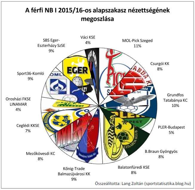 kezi_ffi_2015-16_grafi_nbi_alap.JPG