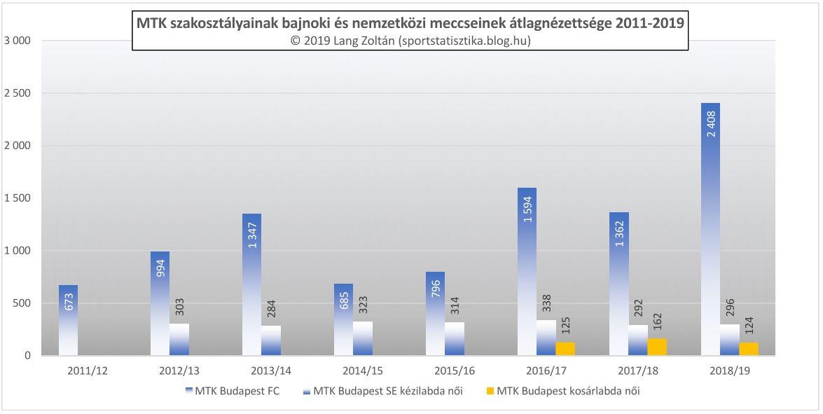 klub_nezoszam_2011-19_klub_mtk.JPG