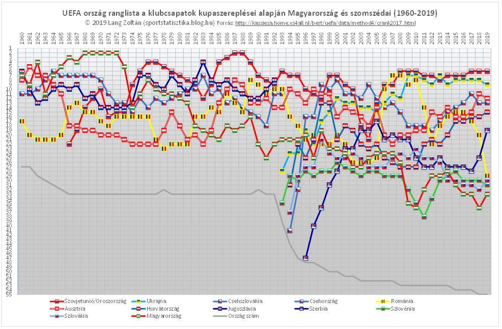 uefa_rangsor_1960-2019_szomszed.JPG