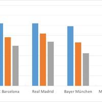 Mi alakítja a labdarúgók értékét?