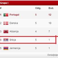 A szerb foci szar