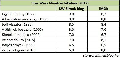 star_wars_ertekeles.jpg