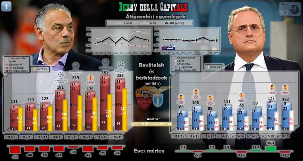 derby_della_capitale_2020_budgets.png