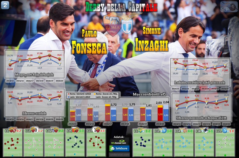 derby_della_capitale_2020_trainers.png