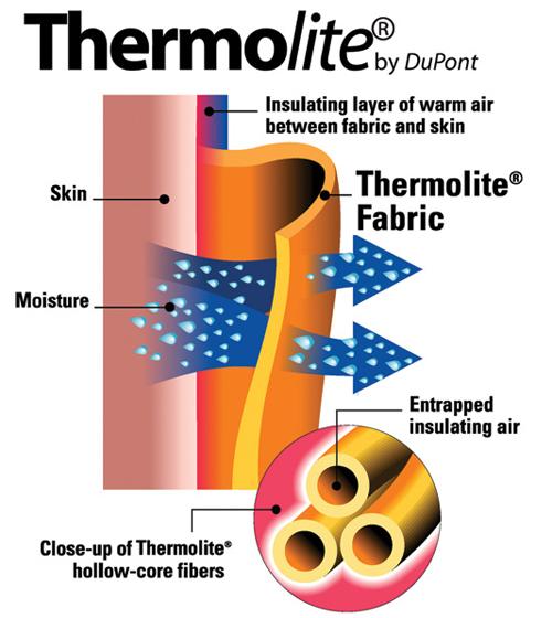 fab-thermolite-chart.jpg