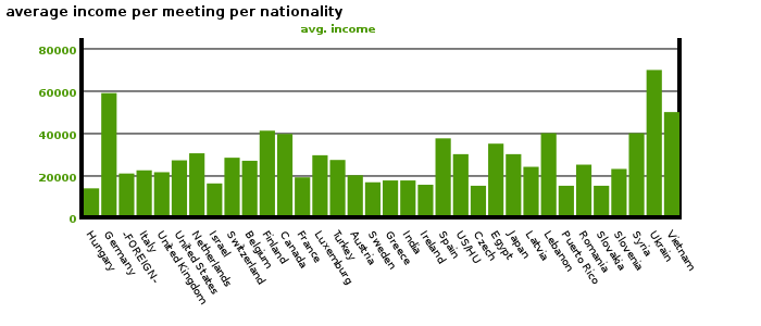 average income per meetings per nationality_1.png