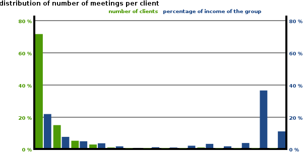 distribution of number of meetings per client23.png