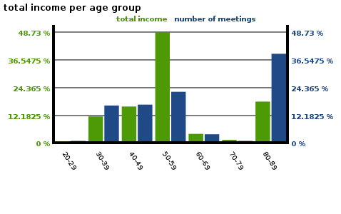 total income number of meetings_1.png