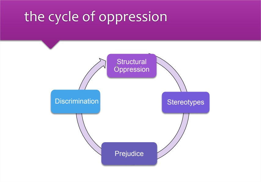 cycle_of_oppression.jpg