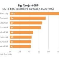 Most akkor kap vagy nem kap Budapest uniós forrásokat 2020 után?