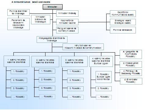 A minisztériumok belső szerkezete