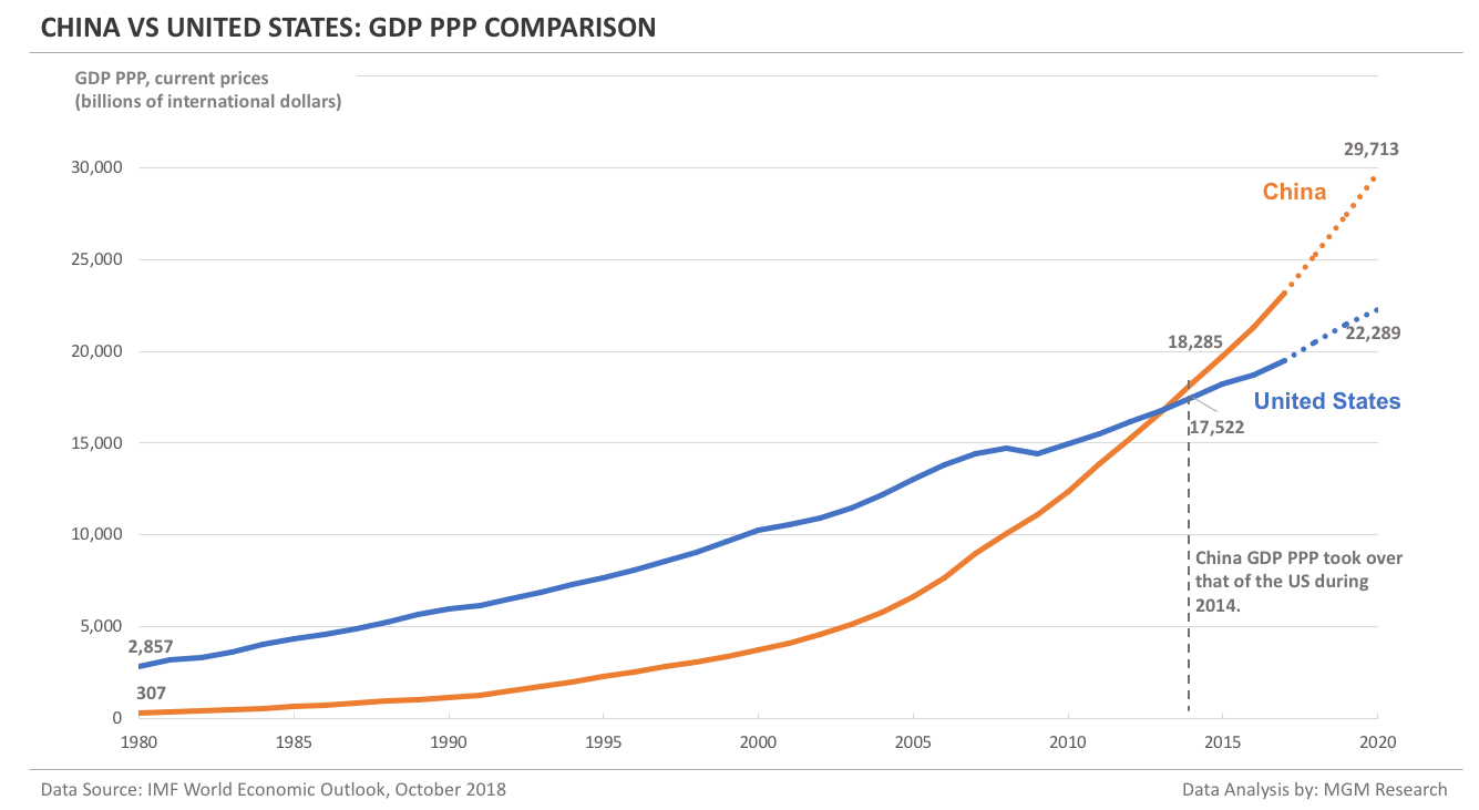 china-vs-us-gdp-ppp-comparison.png