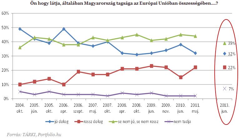 Orbán Viktor három bűne az Európa-párti közhangulat megcsappanásában :2.png