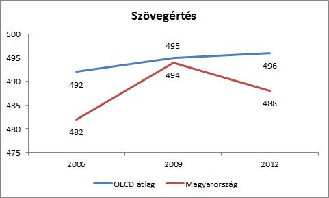 Szövegértés-2012-OECD-MO.png