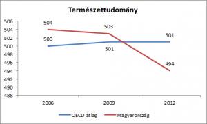 Termtud-2012-OECD-MO-300x180.png