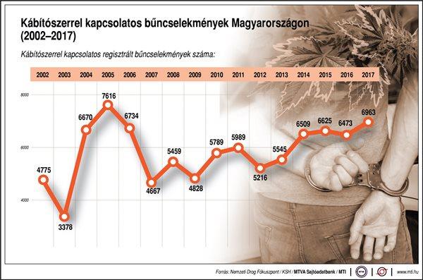 Megjelent a magyar statisztika a kábítószerrel kapcsolatos bűncselekményekről