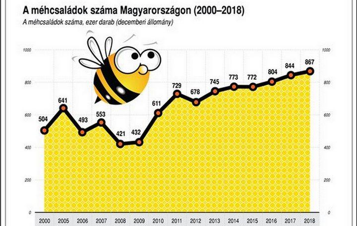 Drámai a magyar méhek állapota