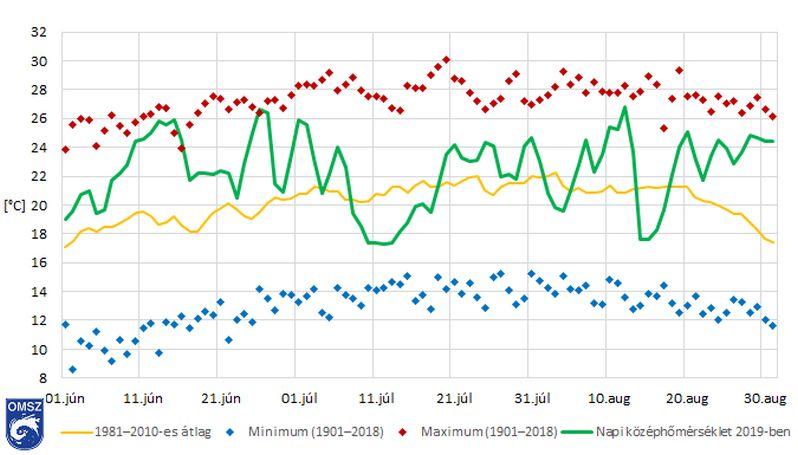 Az idei nyár a 2. legmelegebb volt 1901 óta