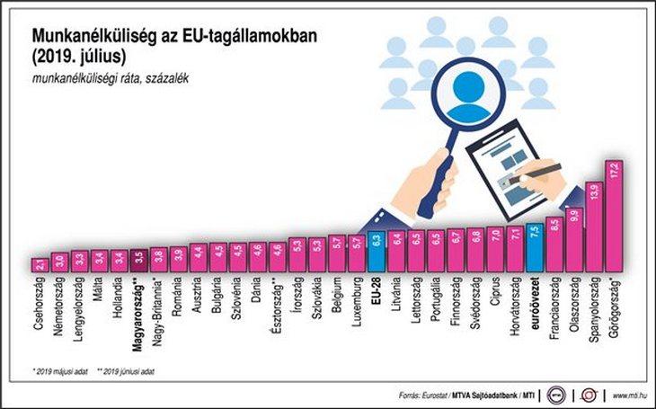 Új statisztikák jelentek meg a munkanélküliségről az EU-ban