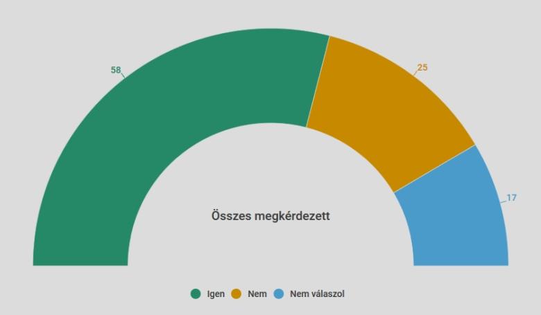 A magyarok többsége szerint csatlakoznunk kellene az Európai Ügyészséghez